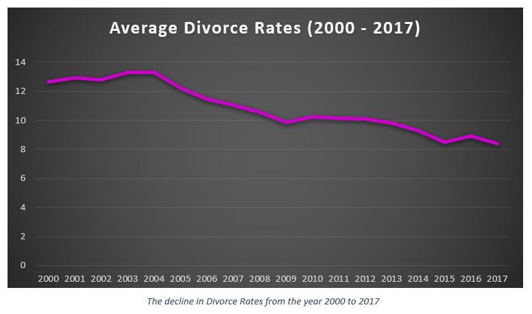 Divorce and Marriage 3